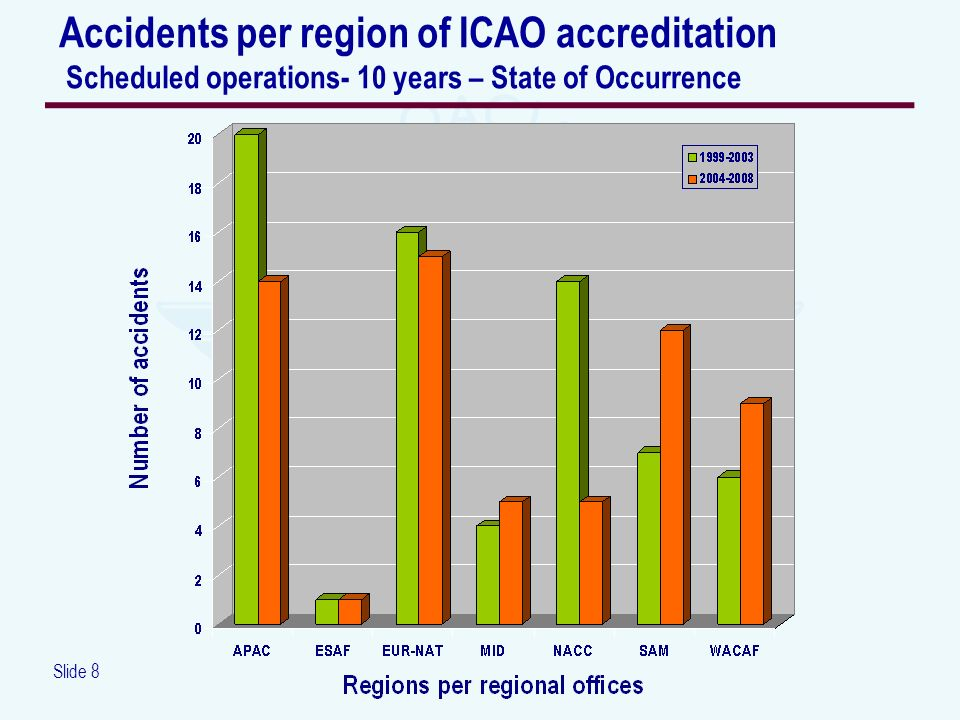 Slide 8 Accidents per region of ICAO accreditation Scheduled operations- 10 years – State of Occurrence