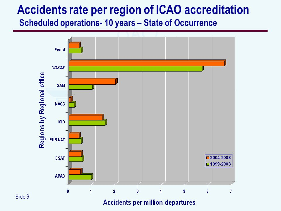Slide 9 Accidents rate per region of ICAO accreditation Scheduled operations- 10 years – State of Occurrence