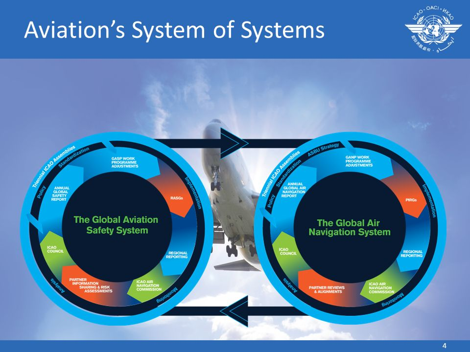 4 Aviations System of Systems