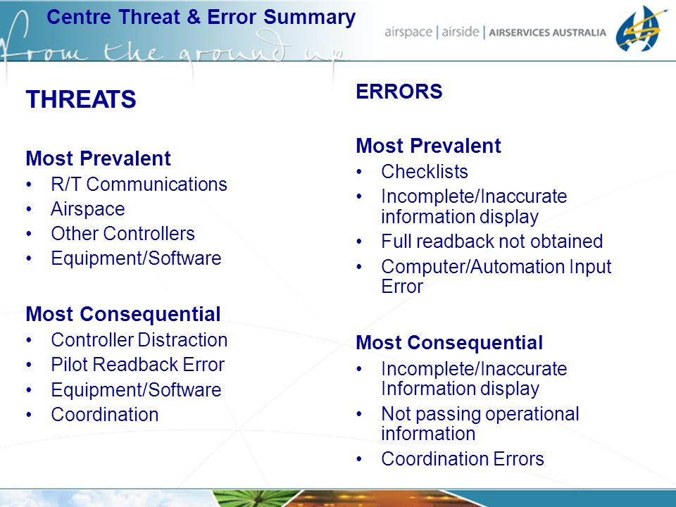 Centre Threat & Error Summary ERRORS Most Prevalent Checklists Incomplete/Inaccurate information display Full readback not obtained Computer/Automatio