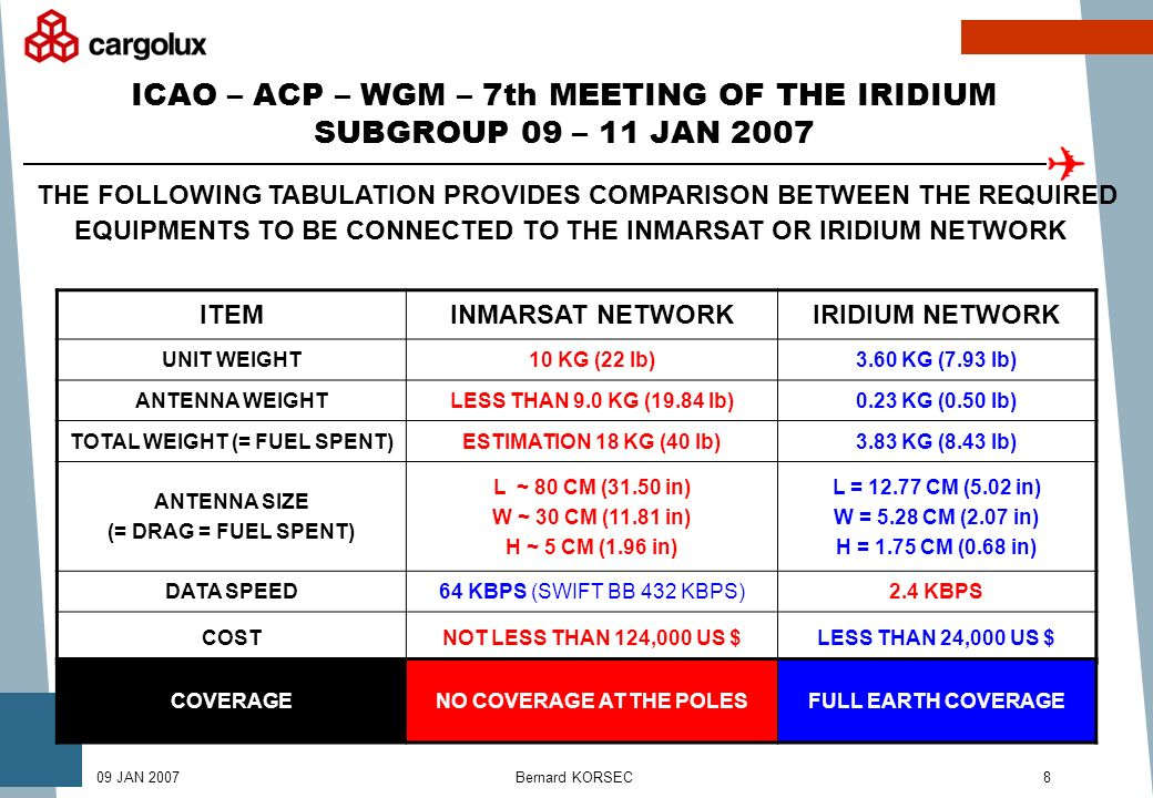Bernard KORSEC809 JAN 2007 ICAO – ACP – WGM – 7th MEETING OF THE IRIDIUM SUBGROUP 09 – 11 JAN 2007 ITEMINMARSAT NETWORKIRIDIUM NETWORK UNIT WEIGHT10 KG (22 lb)3.60 KG (7.93 lb) ANTENNA WEIGHTLESS THAN 9.0 KG (19.84 lb)0.23 KG (0.50 lb) TOTAL WEIGHT (= FUEL SPENT)ESTIMATION 18 KG (40 lb)3.83 KG (8.43 lb) ANTENNA SIZE (= DRAG = FUEL SPENT) L ~ 80 CM (31.50 in) W ~ 30 CM (11.81 in) H ~ 5 CM (1.96 in) L = 12.77 CM (5.02 in) W = 5.28 CM (2.07 in) H = 1.75 CM (0.68 in) DATA SPEED64 KBPS (SWIFT BB 432 KBPS)2.4 KBPS COSTNOT LESS THAN 124,000 US $LESS THAN 24,000 US $ THE FOLLOWING TABULATION PROVIDES COMPARISON BETWEEN THE REQUIRED EQUIPMENTS TO BE CONNECTED TO THE INMARSAT OR IRIDIUM NETWORK COVERAGENO COVERAGE AT THE POLESFULL EARTH COVERAGE