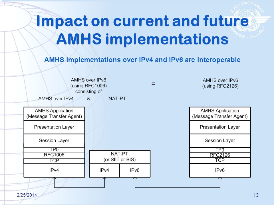 2/25/201413 Impact on current and future AMHS implementations AMHS implementations over IPv4 and IPv6 are interoperable