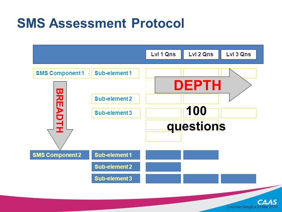 SMS Assessment Protocol Lvl 1 QnsLvl 2 QnsLvl 3 Qns Sub-element 1 SMS Component 2 SMS Component 1 Sub-element 2 Sub-element 3 Sub-element 1 Sub-element 2 Sub-element 3 BREADTH DEPTH 100 questions Looi Han Seng/Lix 29 Mar 2010