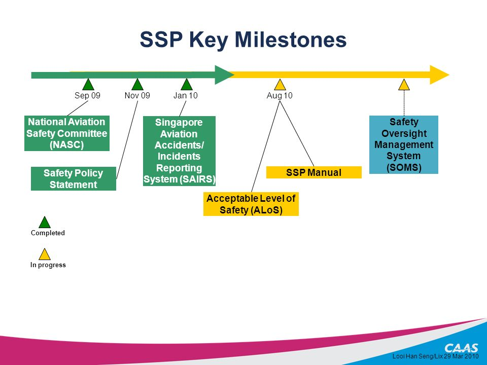 SSP Key Milestones In progress Completed Sep 09 National Aviation Safety Committee (NASC) Jan 10 Singapore Aviation Accidents/ Incidents Reporting Sys