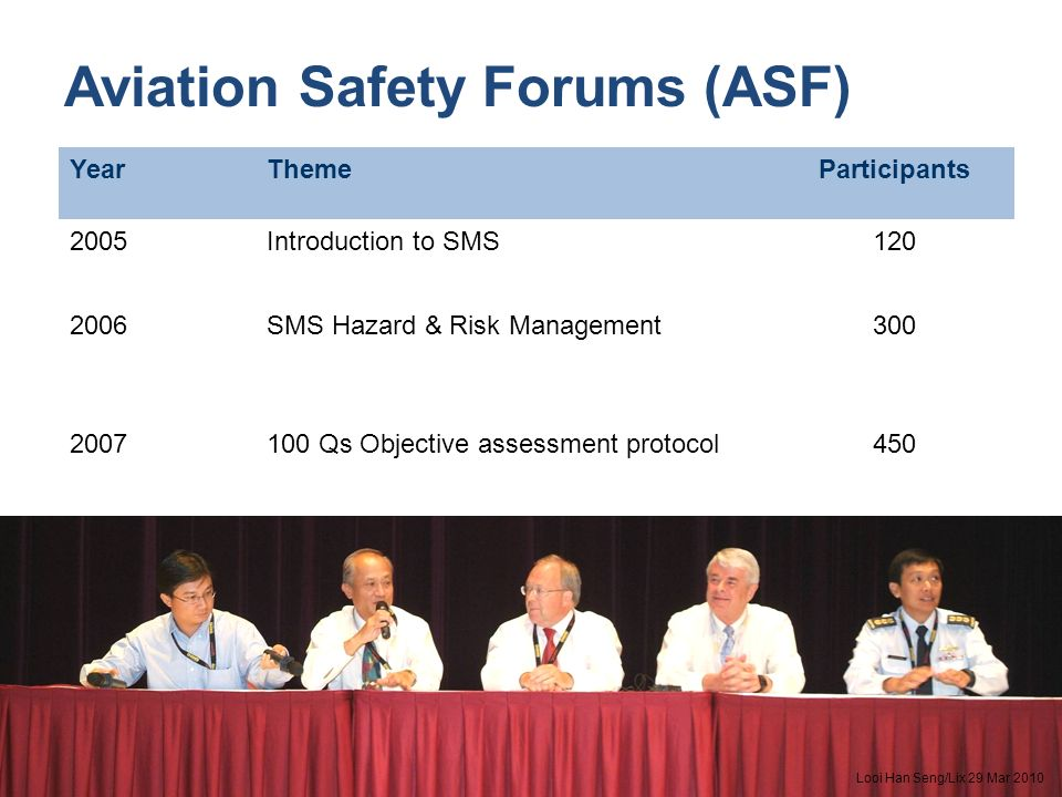 Aviation Safety Forums (ASF) YearThemeParticipants 2005Introduction to SMS120 2006SMS Hazard & Risk Management300 2007100 Qs Objective assessment prot