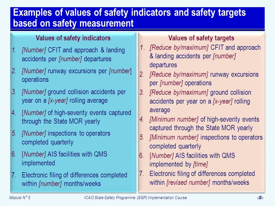 Module N° 5ICAO State Safety Programme (SSP) Implementation Course 15 Examples of values of safety indicators and safety targets based on safety measu