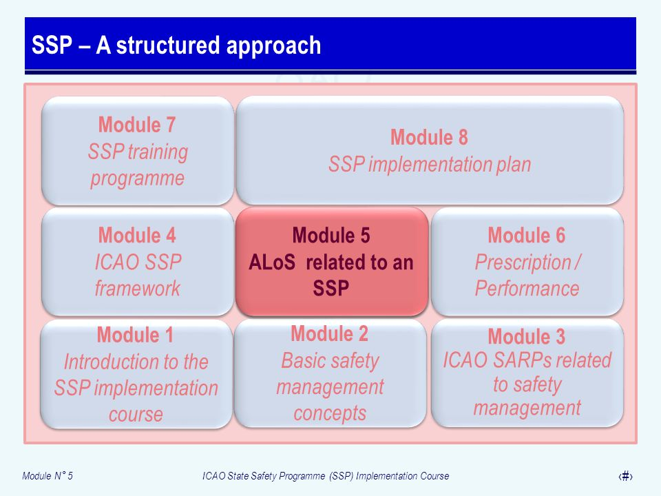 Module N° 5ICAO State Safety Programme (SSP) Implementation Course 2 SSP – A structured approach Module 2 Basic safety management concepts Module 2 Ba