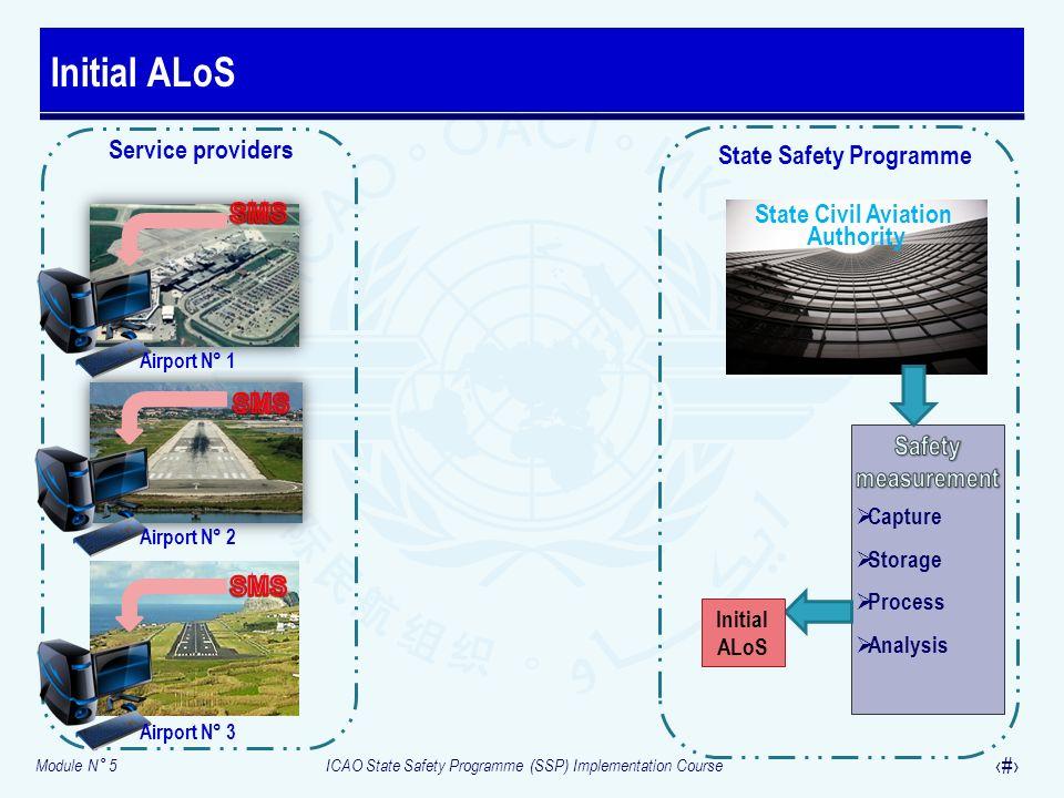 Module N° 5ICAO State Safety Programme (SSP) Implementation Course 21 Initial ALoS State Safety Programme State Civil Aviation Authority Service providers Airport N° 1 Airport N° 2 Airport N° 3 Initial ALoS Exchange of protected safety data