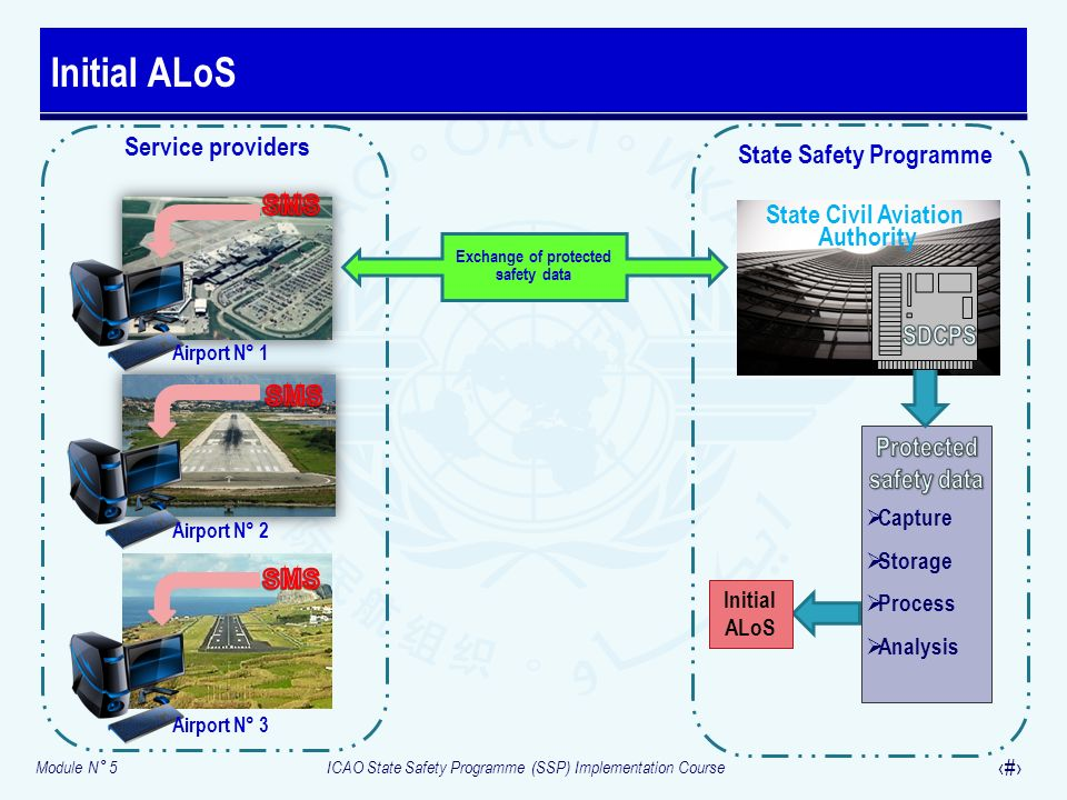 Module N° 5ICAO State Safety Programme (SSP) Implementation Course 22 Mature ALoS State Safety Programme State Civil Aviation Authority Service providers Airport N° 1 Airport N° 2 Airport N° 3 Exchange of protected safety data Mature ALoS