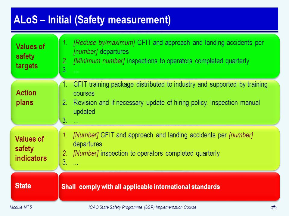 Module N° 5ICAO State Safety Programme (SSP) Implementation Course 24 ALoS – Initial (Safety measurement) Values of safety targets 1. [Reduce by/maxim