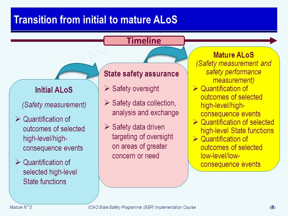 Module N° 5ICAO State Safety Programme (SSP) Implementation Course 26 Transition from initial to mature ALoS Initial ALoS (Safety measurement) Quantif