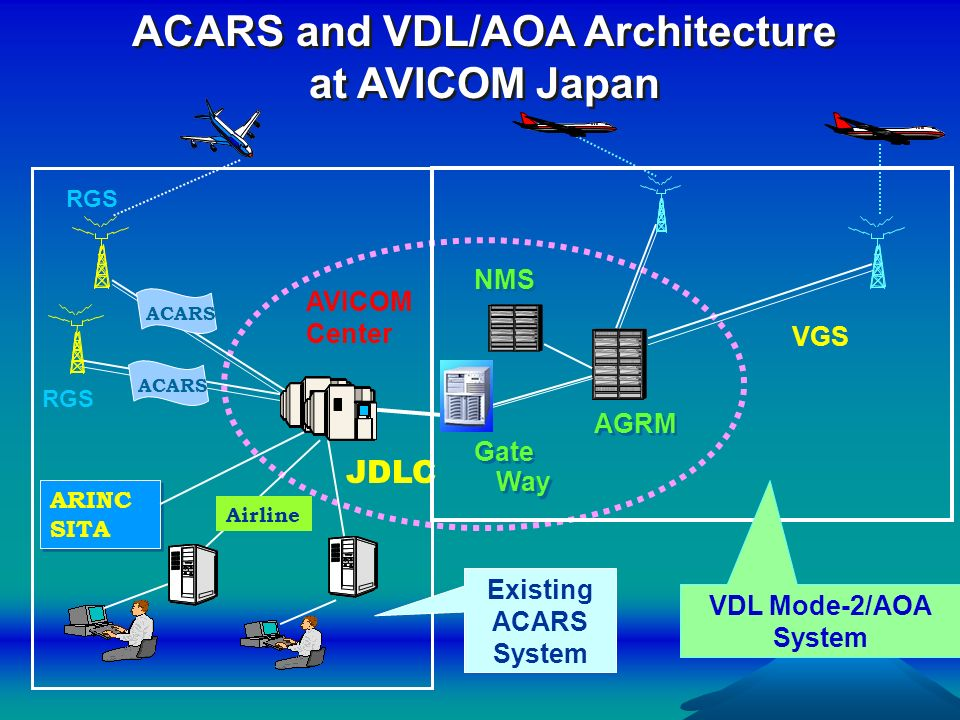 ACARS and VDL/AOA Architecture at AVICOM Japan RGS ACARS RGS ARINC SITA Airline AVICOM Center Existing ACARS System JDLC ACARS VGS NMS Gate Way Gate W