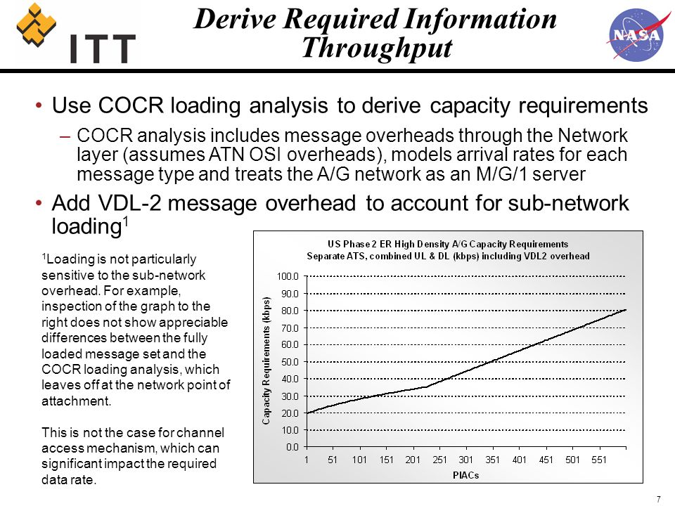 7 Use COCR loading analysis to derive capacity requirements –COCR analysis includes message overheads through the Network layer (assumes ATN OSI overheads), models arrival rates for each message type and treats the A/G network as an M/G/1 server Add VDL-2 message overhead to account for sub-network loading 1 Derive Required Information Throughput 1 Loading is not particularly sensitive to the sub-network overhead.