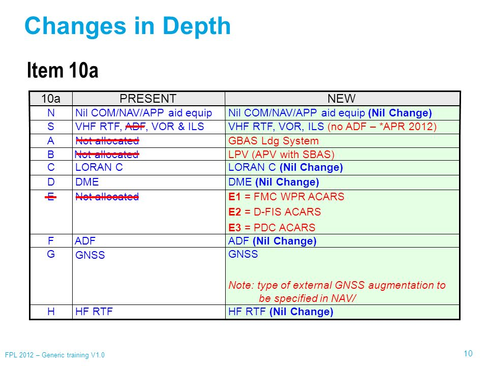 10 FPL 2012 – Generic training V1.0 PRESENTNEW10a Nil COM/NAV/APP aid equip (Nil Change) Nil COM/NAV/APP aid equipN GNSS Changes in Depth ADF (Nil Cha