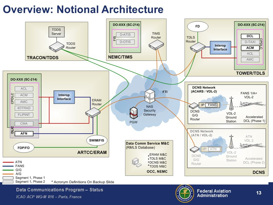 Data Communications Program – Status ICAO ACP WG-M #16 – Paris, France 13 Overview: Notional Architecture