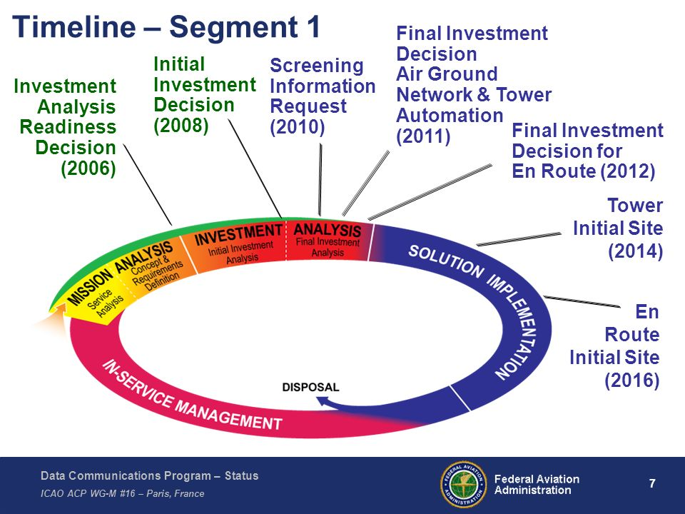 Data Communications Program – Status ICAO ACP WG-M #16 – Paris, France 7 Timeline – Segment 1 Investment Analysis Readiness Decision (2006) Initial In