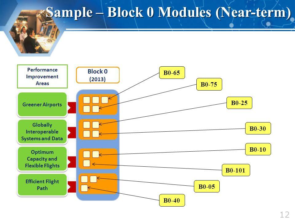 12 Sample – Block 0 Modules (Near-term) B0-65 B0-75 B0-25 B0-30 B0-10 B0-101 B0-05 B0-40