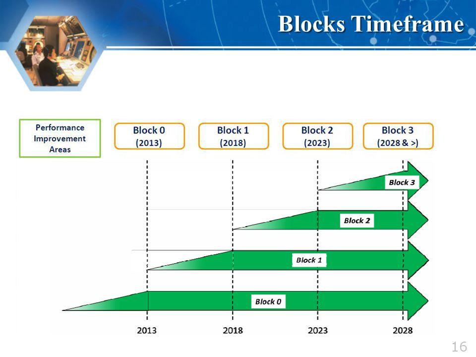 16 Blocks Timeframe