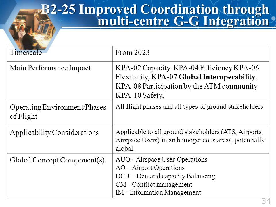 TimescaleFrom 2023 Main Performance ImpactKPA-02 Capacity, KPA-04 Efficiency KPA-06 Flexibility, KPA-07 Global Interoperability, KPA-08 Participation