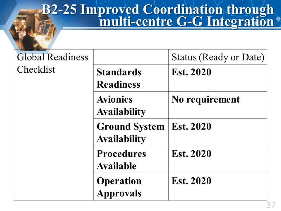 Global Readiness Checklist Status (Ready or Date) Standards Readiness Est. 2020 Avionics Availability No requirement Ground System Availability Est. 2