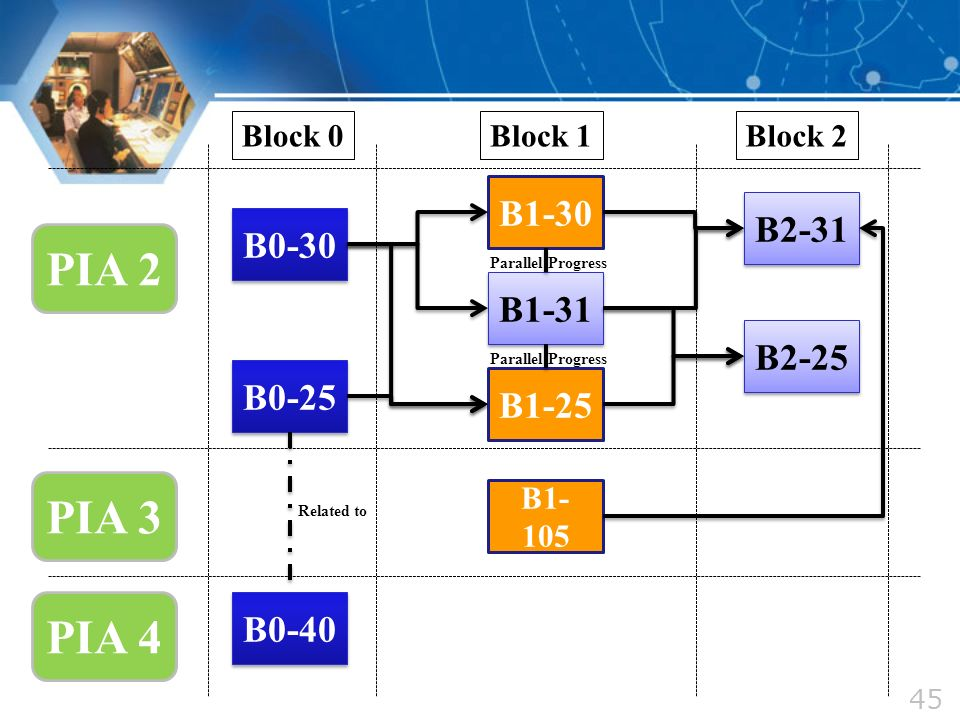 PIA 2 PIA 4 B0-30 B0-25 B1-31 B1-30 B1-25 B2-31 B2-25 B1- 105 PIA 3 B0-40 Parallel Progress Related to 45 Block 0Block 1Block 2