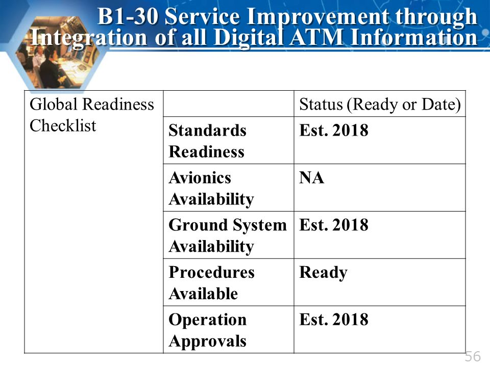 Global Readiness Checklist Status (Ready or Date) Standards Readiness Est. 2018 Avionics Availability NA Ground System Availability Est. 2018 Procedur