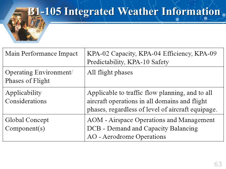 Main Performance ImpactKPA-02 Capacity, KPA-04 Efficiency, KPA-09 Predictability, KPA-10 Safety Operating Environment/ Phases of Flight All flight pha