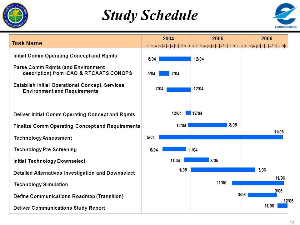 10 7/04 12/04 12/04 5/04 7/04 11/04 3/05 6/04 11/04 1/05 3/06 12/06 Study Schedule Task Name JFMAMJJASONDJFMAMJJASONDJFMAMJJAS ON 200420052006 5/0412/