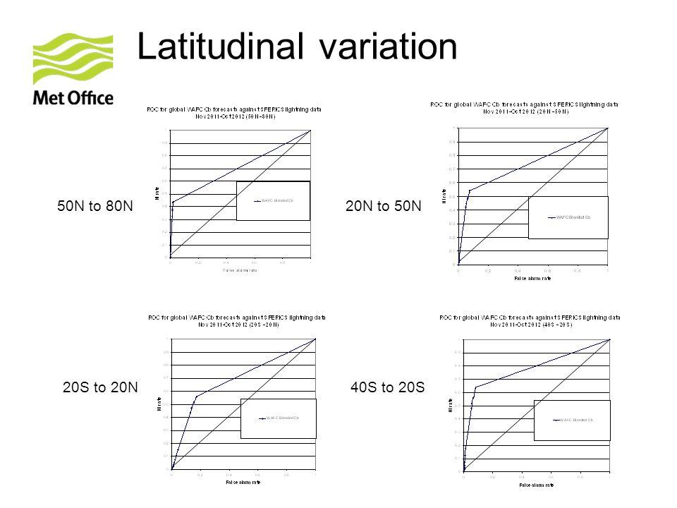 Latitudinal variation 50N to 80N20N to 50N 20S to 20N40S to 20S