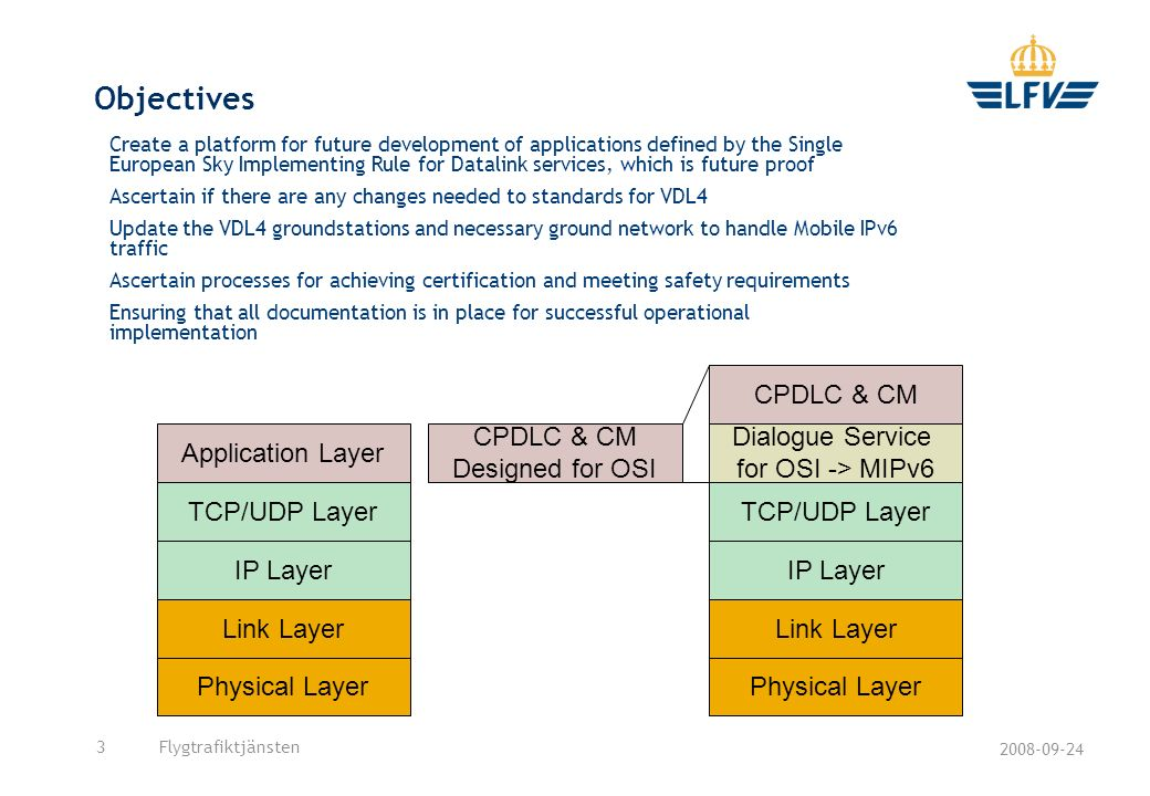 2008-09-24 Flygtrafiktjänsten3 Objectives Physical Layer Link Layer IP Layer TCP/UDP Layer Application Layer CPDLC & CM Designed for OSI CPDLC & CM Dialogue Service for OSI -> MIPv6 Physical Layer Link Layer IP Layer TCP/UDP Layer Create a platform for future development of applications defined by the Single European Sky Implementing Rule for Datalink services, which is future proof Ascertain if there are any changes needed to standards for VDL4 Update the VDL4 groundstations and necessary ground network to handle Mobile IPv6 traffic Ascertain processes for achieving certification and meeting safety requirements Ensuring that all documentation is in place for successful operational implementation