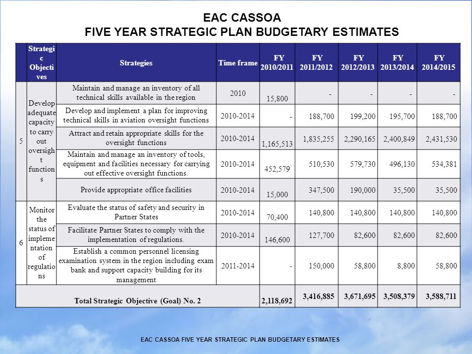 EAC CASSOA FIVE YEAR STRATEGIC PLAN BUDGETARY ESTIMATES Strategi c Objecti ves StrategiesTime frame FY 2010/2011 FY 2011/2012 FY 2012/2013 FY 2013/2014 FY 2014/2015 5 Develop adequate capacity to carry out oversigh t function s Maintain and manage an inventory of all technical skills available in the region 2010 15,800 - - - - Develop and implement a plan for improving technical skills in aviation oversight functions 2010-2014 - 188,700 199,200 195,700 188,700 Attract and retain appropriate skills for the oversight functions 2010-2014 1,165,513 1,835,255 2,290,165 2,400,849 2,431,530 Maintain and manage an inventory of tools, equipment and facilities necessary for carrying out effective oversight functions.