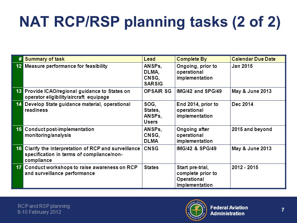 RCP and RSP planning 8-10 February 2012 7 Federal Aviation Administration NAT RCP/RSP planning tasks (2 of 2) #Summary of taskLeadComplete ByCalendar