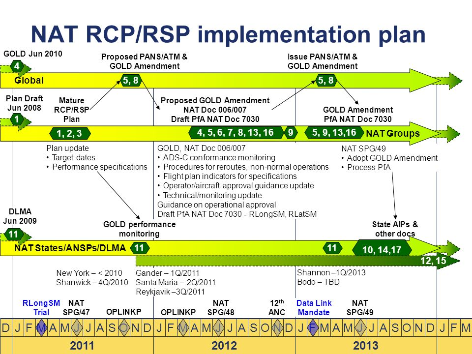 NAT RCP/RSP implementation plan Global J 2011 FMAMJJASONDD Plan update Target dates Performance specifications J 2012 FMAMJJASONDJ 2013 FMAMJJASONDJFM