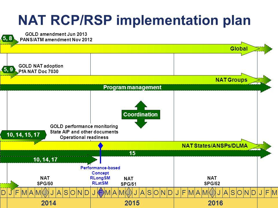 NAT RCP/RSP implementation plan Global J 2014 FMAMJJASONDDJ 2015 FMAMJJASONDJ 2016 FMAMJJASONDJFM NAT States/ANSPs/DLMA GOLD performance monitoring St