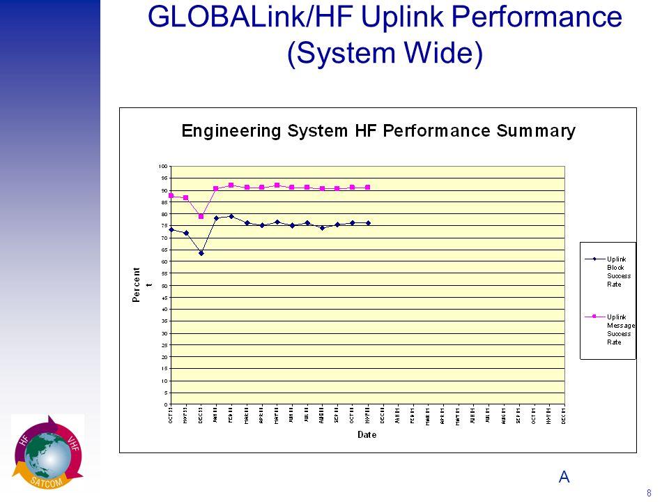 A 8 GLOBALink/HF Uplink Performance (System Wide)