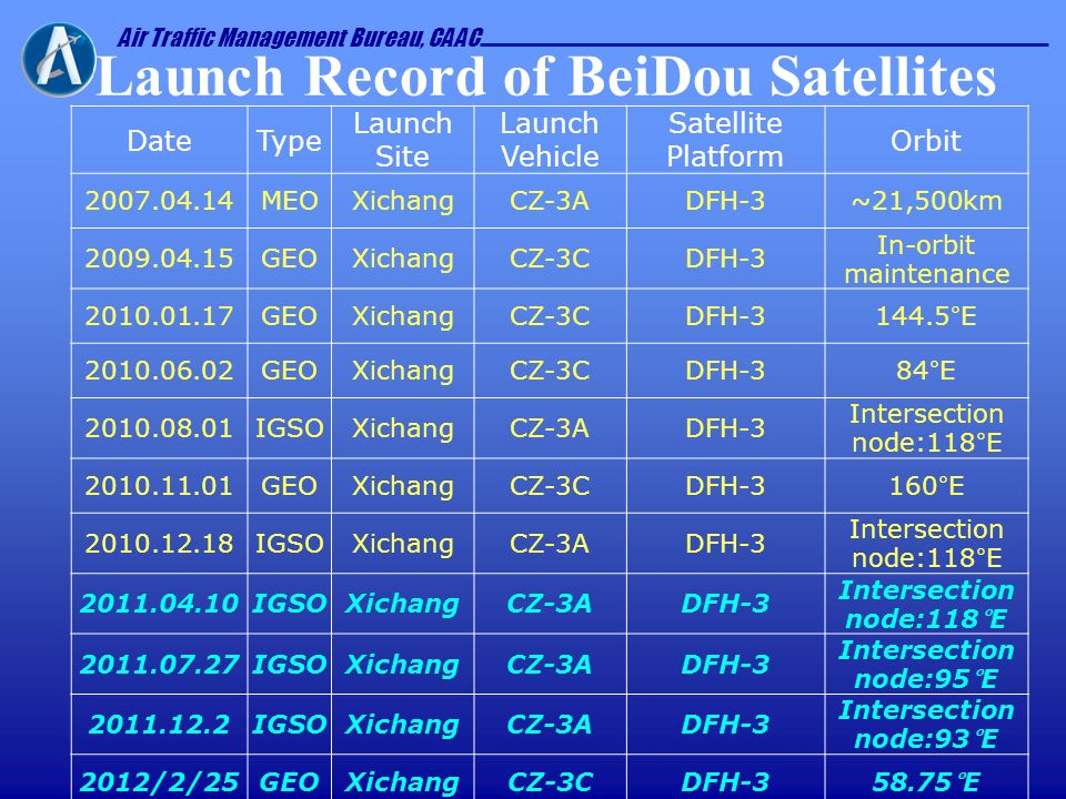Air Traffic Management Bureau, CAAC Launch Record of BeiDou Satellites DateType Launch Site Launch Vehicle Satellite Platform Orbit 2007.04.14MEOXicha