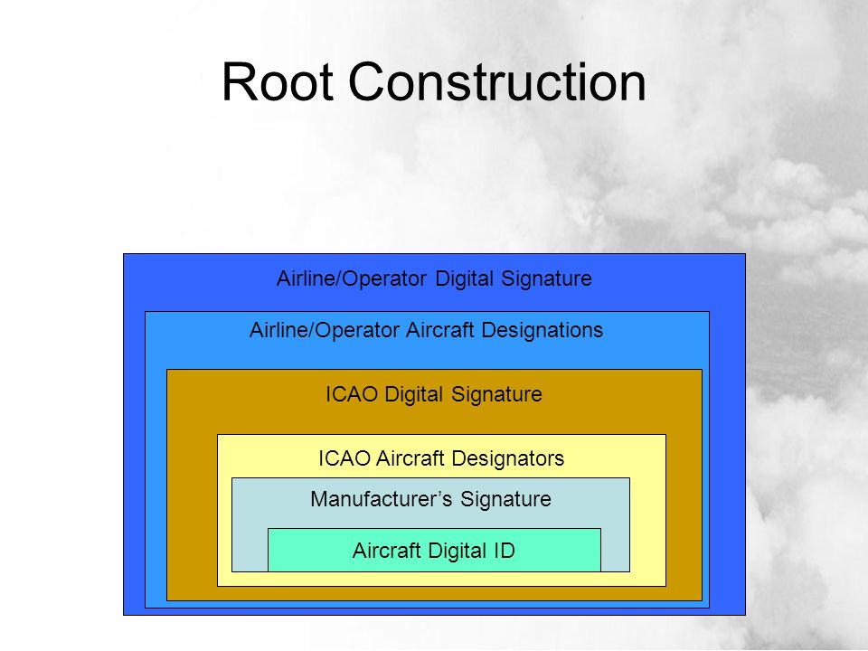 Airline/Operator Digital Signature Airline/Operator Aircraft Designations ICAO Digital Signature ICAO Aircraft Designators Manufacturers Signature Root Construction Aircraft Digital ID