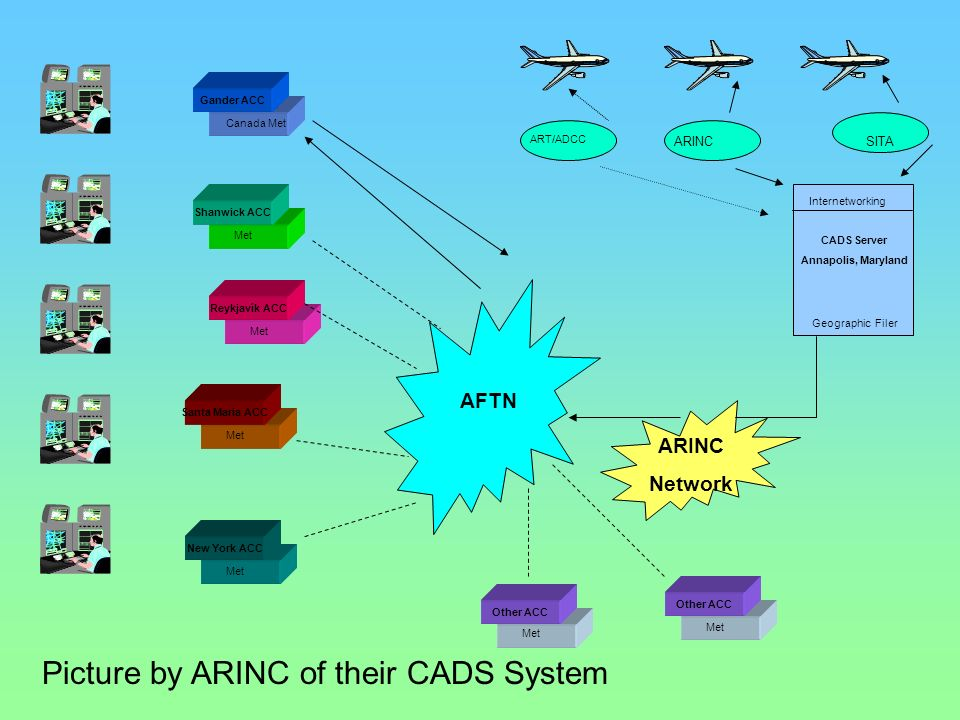 AFTN ARINC Network CADS Server Annapolis, Maryland Geographic Filer Internetworking Other ACC Met Other ACC Met ART/ADCC ARINC SITA New York ACC Met S
