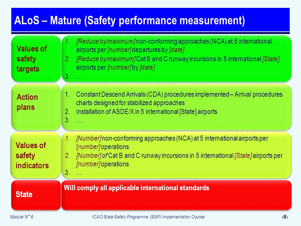 Module N° 6ICAO State Safety Programme (SSP) Implementation Course 17 ALoS – Mature (Safety performance measurement) Values of safety targets 1. [Redu