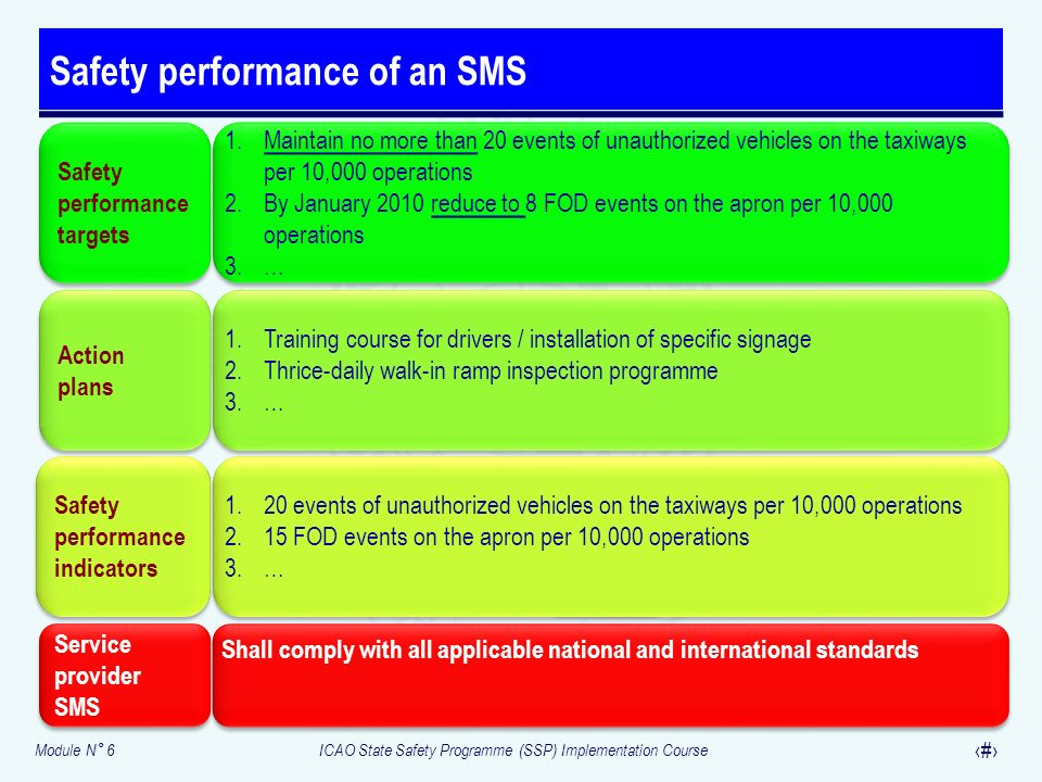 Module N° 6ICAO State Safety Programme (SSP) Implementation Course 18 Safety performance of an SMS Safety performance targets 1.Maintain no more than