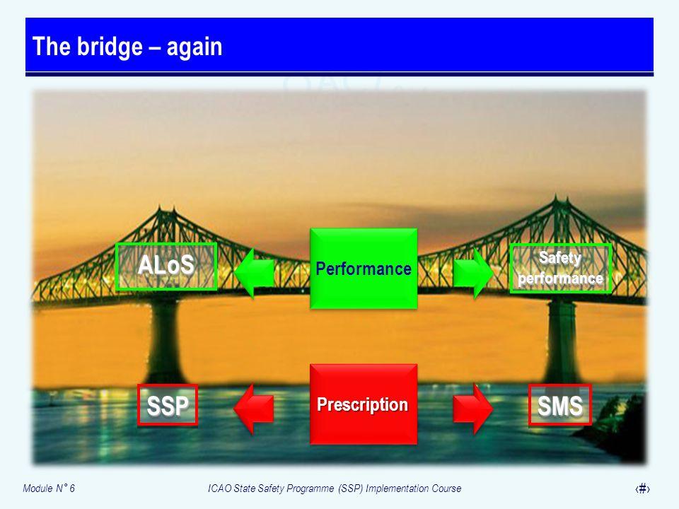 Module N° 6ICAO State Safety Programme (SSP) Implementation Course 20 The bridge – again SMSSMSSSPSSP ALoSALoSSafetyperformanceSafetyperformance Presc