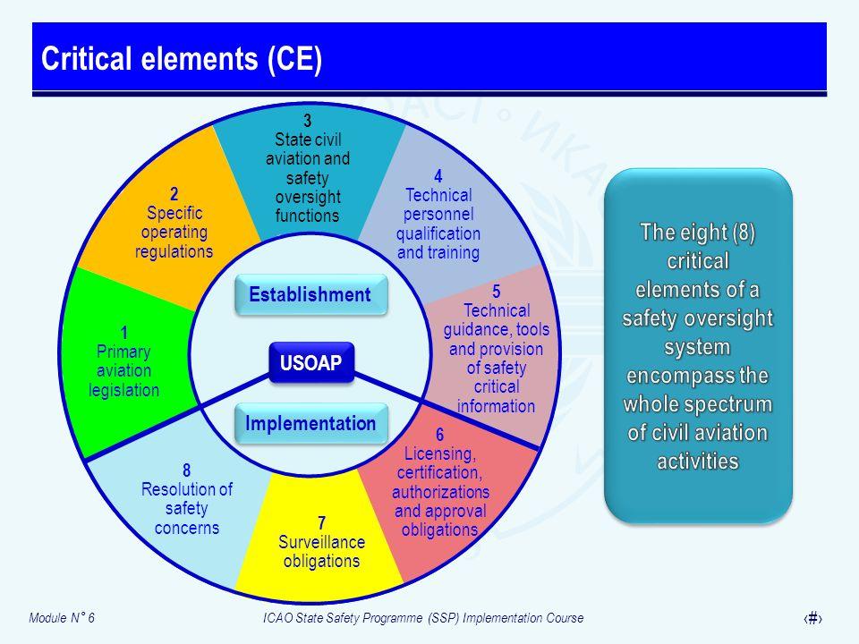 Module N° 6ICAO State Safety Programme (SSP) Implementation Course 22 Critical elements (CE) 7 Surveillance obligations 1 Primary aviation legislation