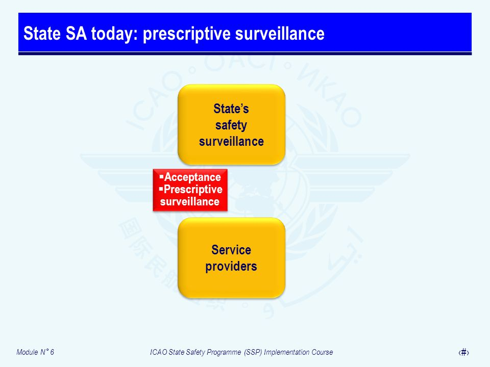Module N° 6ICAO State Safety Programme (SSP) Implementation Course 25 State SA today: prescriptive surveillance States safety surveillance States safe