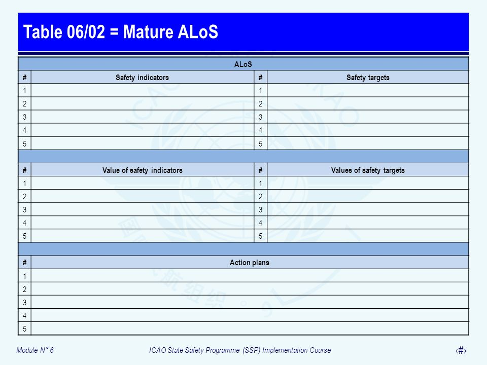 Module N° 6ICAO State Safety Programme (SSP) Implementation Course 40 Table 06/02 = Mature ALoS ALoS #Safety indicators#Safety targets 11 22 33 44 55