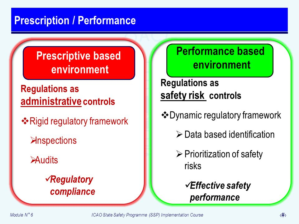 Module N° 6ICAO State Safety Programme (SSP) Implementation Course 6 Prescription / Performance Prescriptive based environment Regulations as administ