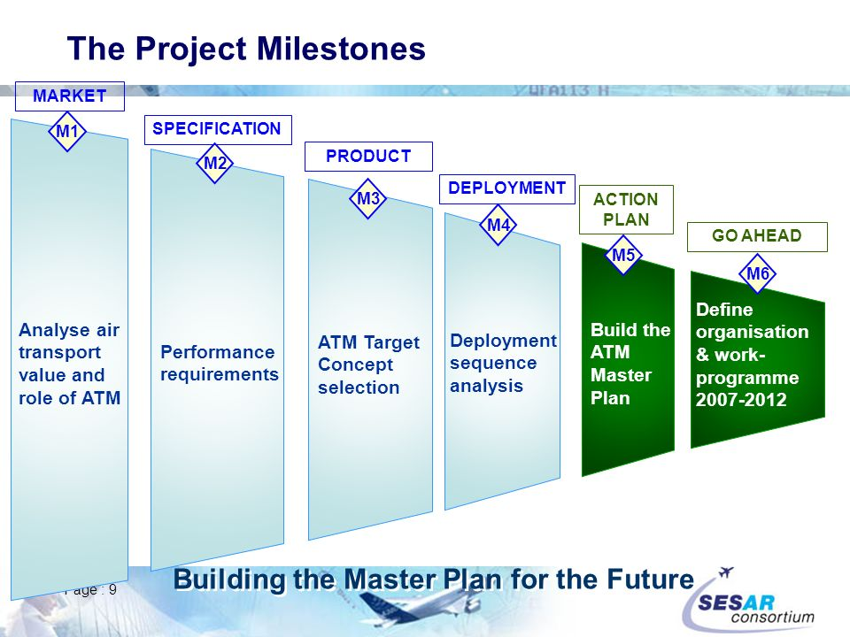 Page : 9 ATM Target Concept selection M3 PRODUCT Deployment sequence analysis M4 DEPLOYMENT Build the ATM Master Plan M5 ACTION PLAN Define organisation & work- programme 2007-2012 M6 GO AHEAD Performance requirements M2 SPECIFICATION Analyse air transport value and role of ATM M1 MARKET The Project Milestones Building the Master Plan for the Future