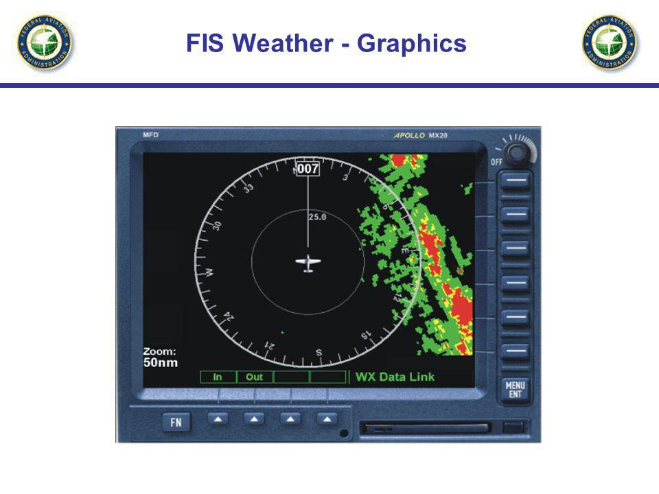 FIS Weather - Graphics