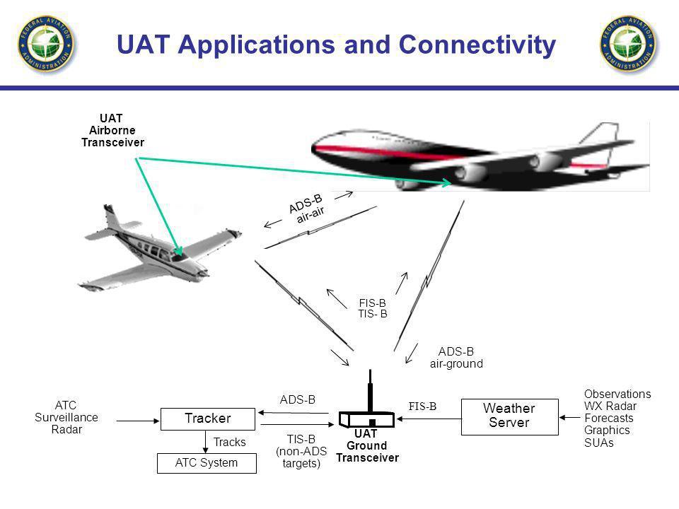 UAT Ground Transceiver Tracker ATC Surveillance Radar ADS-B TIS-B (non-ADS targets) ATC System Tracks Observations WX Radar Forecasts Graphics SUAs Weather Server FIS-B ADS-B air-ground ADS-B air-air FIS-B TIS- B UAT Airborne Transceiver UAT Applications and Connectivity