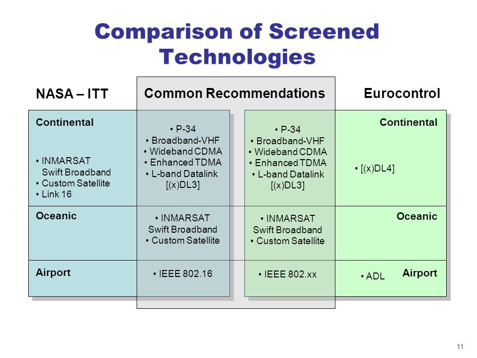 11 Comparison of Screened Technologies INMARSAT Swift Broadband Custom Satellite Link 16 [(x)DL4] ADL Continental Oceanic Airport Continental Oceanic