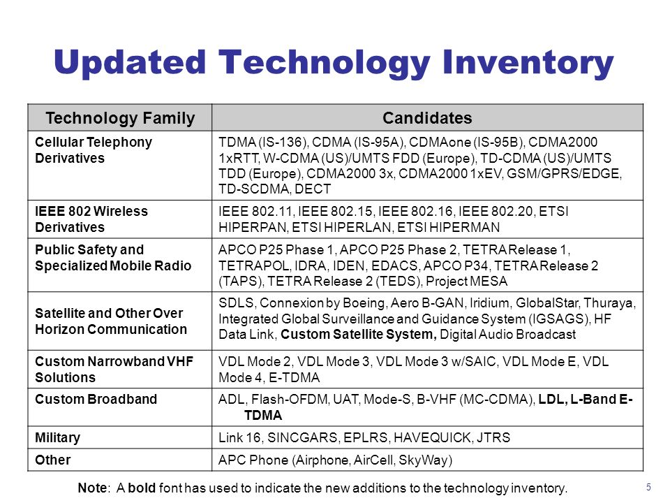 5 Updated Technology Inventory Technology FamilyCandidates Cellular Telephony Derivatives TDMA (IS-136), CDMA (IS-95A), CDMAone (IS-95B), CDMA2000 1xR